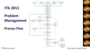 Incident Management Process Flow Google Search Process