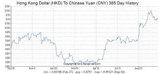 63 Hkd Hong Kong Dollar Hkd To Chinese Yuan Cny Currency