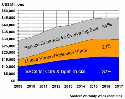 Service Contract Market Size, 1 February 2018