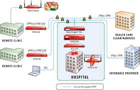 watchguard safeguards health information and supports compliance best home network setup 2017 at Home Security Network Diagram