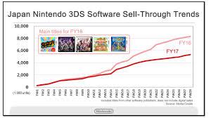 Kimishima Showed Data On 3ds Software Hardware Sales My