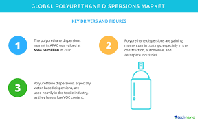 Top Insights on the Global Polyurethane Dispersions Market ...