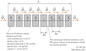 the partial diffeial equation that describes heat flow in the wall is