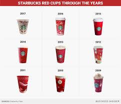 starbucks christmas cups. Brilliant Starbucks BI Graphics_Starbucks Red Cups Through The Years In Starbucks Christmas Cups D