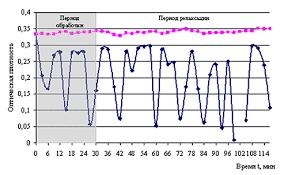 Народная Академия Полезные статьи  оптической плотности при электромагнитной обработке в течение 30 минут раствора мета динитробензола в ацетоне верхняя кривая контрольный опыт