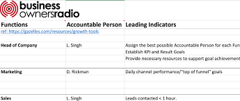 71 Leadership How To Create A One Page Accountability
