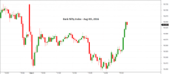 Banknifty Intraday Chart How To Trade Bank Nifty Options Nifty Bank Nifty Combo