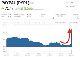 PayPal Is Spiking After A Solid Earnings Beat PYPL Markets Insider Cool Pypl Quote