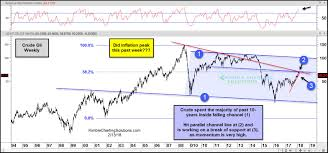 Oil May Have Just Hit A Generational Peak Uso Etf Daily News