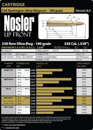 338 Remington Ultra Mag Ballistics Chart 338 Remington Ultra Magnum Load Data Nosler