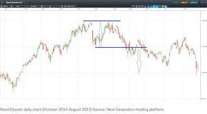 Five Essential Stock Chart Patterns Cmc Markets