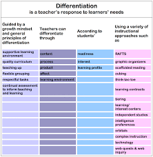 Ch 12 Differentiated Instruction Instructional Methods