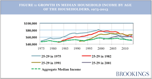 Household Income Growth Under Four American Presidents