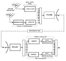 digital tv block diagram the wiring diagram block diagram of cable tv nest wiring diagram block diagram