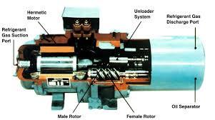 types of refrigeration compressors. screw compressor types of refrigeration compressors f