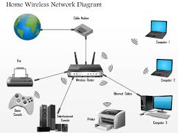 wireless technologies wifi powerpoint templates diagrams and 0914 home wireless network
