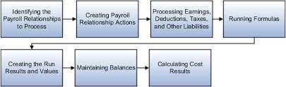 Estimate Payroll Deductions Calculate Validate And Balance Payroll Chapter 6 R13 Update 17d