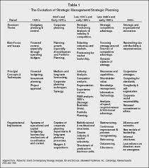 strategic planning failure strategy organization levels table 1 the evolution of strategic management strategic planning adapted from robert m