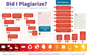 plagiarism the gray area the thriving tiger infographic did i plagiarize