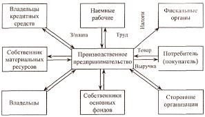 Конспект по технологии на тему Предпринимательская деятельность  hello html dafe89f png