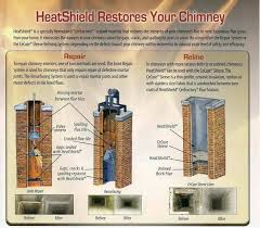 Chimney Liner Chart Fireplace Liner Fireplace Flue Liner Repair Flue Liner Kit