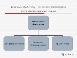 Презентация на тему ФИНАНСОВЫЕ РЕСУРСЫ Содержание и  3 финансовое обеспечение это процесс формирования и использования финансовых ресурсов Финансовое