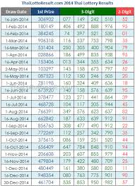 Thai Lottery Result Chart 2018 Download Thai Lottery Chart Paper Download Thai Lottery Full