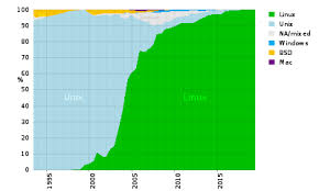 Usage Share Of Operating Systems Wikipedia