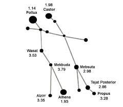 Gemini Constellation Facts About Gemini Solarsystemquick Com