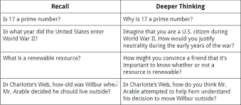 Whats The Purpose Questioning For Critical Thinking