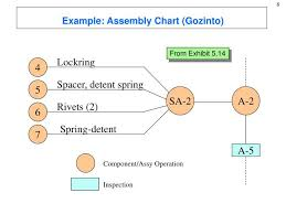 Example Of Assembly Chart 51 Correct Gozinto Chart