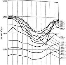 Отчет по практике Устройство компрессорных станций ru Рис 1 Изменение среднесуточной подачи газа по месяцам года по газопроводам России в период 1985 1995 гг