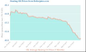 Oil Price Summary Hartington Village