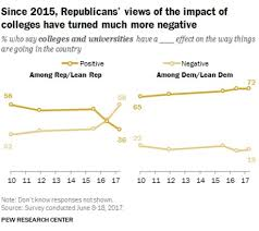 in dramatic shift most republicans now say colleges have negative impact on the country s direction 37 percent rating higher education negatively that ratio shifted to 43 percent positive and 45 percent negative