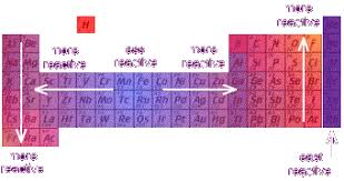 Element Reactivity Chart Reactivity And Electronegativity Periodic Table Project
