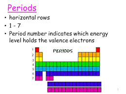 Energy Levels On Periodic Table - Ace Energy