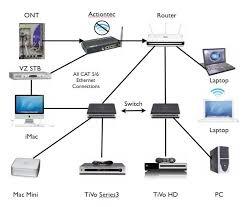 verizon fios wiring diagrams verizon wiring diagrams cars