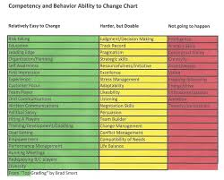 Topgrading Chart Core Competencies Interview Topgrading