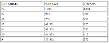 Gold Kt Chart How Pure Is Your Gold Understanding The Gold Purity In Karats