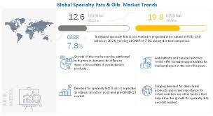 specialty fats oils market scope
