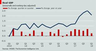 Quarterly Gdp Growth Chart Gdp Growth Slows In Q1