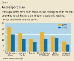 Unblocking Trade Finance Development December 2006