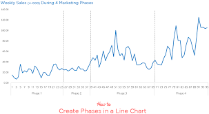 Creating A Line Chart In Excel 2016 Creating Phases In A Line Chart Goodly