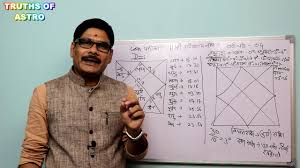 How To Calculate D10 Chart Divisional Chart In Astrology Lesson 04 D 10 Analyze And Calculate Divisional Chart 10