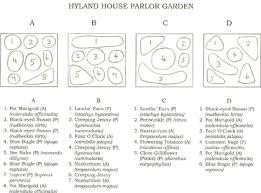 Small Picture Medicinal Herb Garden Design Plans Grow a medicinal herb garden