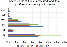 Ced Frequency Allocation Chart Chapter 1 Principles Of Green Food Processing Including