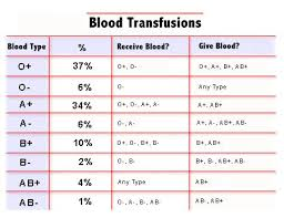 parent blood types chart 29 best nursing blood transfusion images on pinterest nurses