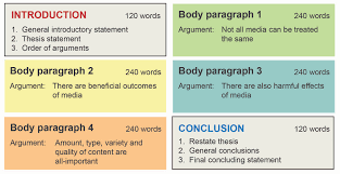 essay planning how to plan an essay libguides at university of  box plan main arguments