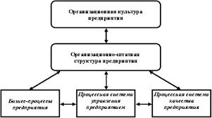Курсовая работа Исследование системы управления отдела маркетинга  При этом системы качества предприятия обеспечивает качество технологии выполнения бизнес процессов в рамках существующей или перспективной