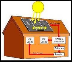 solar panels for houseboat power use solar energy less sun energy basic solar power installation diagram